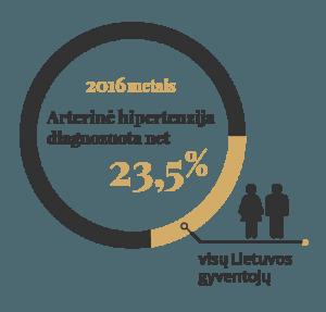 padidėjęs arterinis kraujospūdis