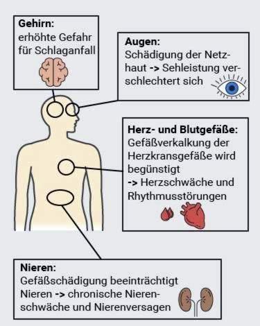 piktybinė hipertenzija sukelia gydymą