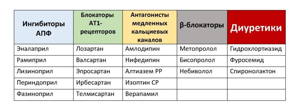 sergant hipertenzija, indai išsiplečia)
