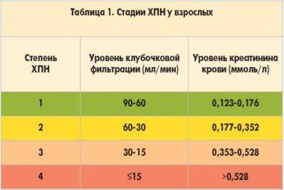 sintetinės kilmės vaistai nuo 1 stadijos hipertenzijos)