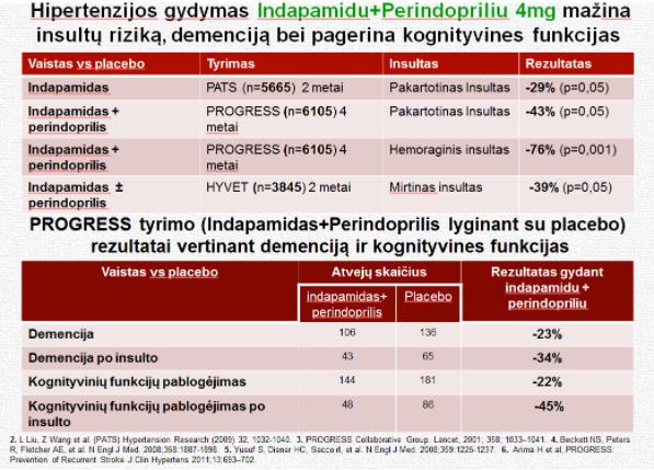 skausmo malšintojai ir hipertenzija)