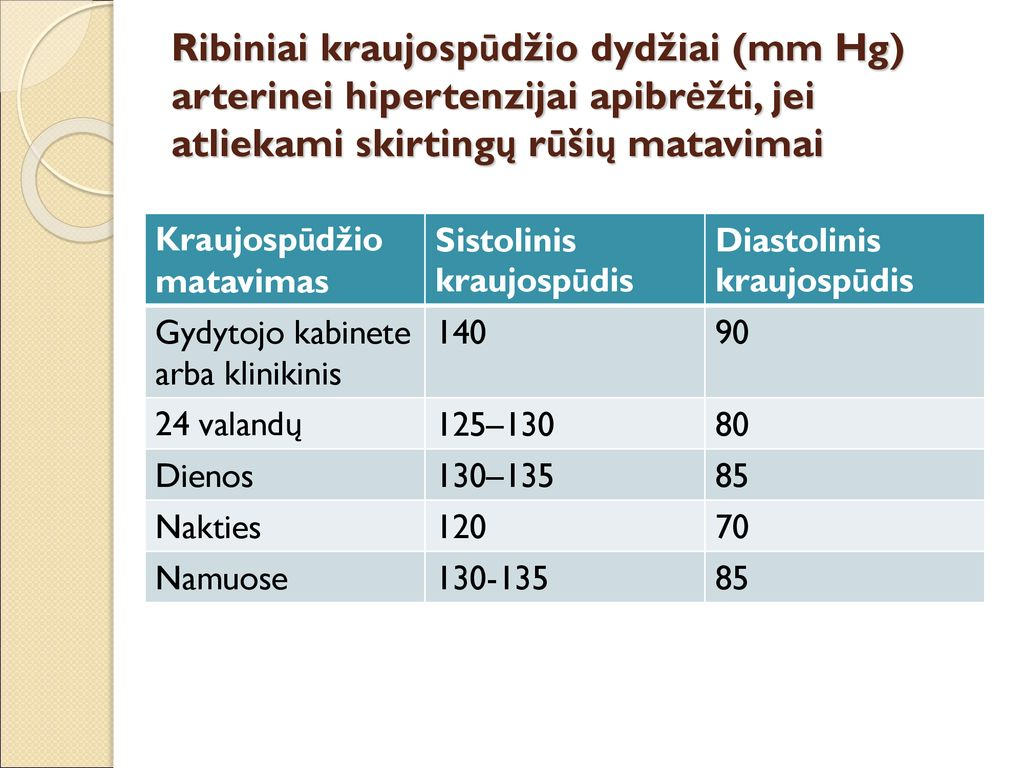 skysčių kiekis esant hipertenzijai