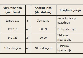 Kas yra 1 laipsnio hipertenzija