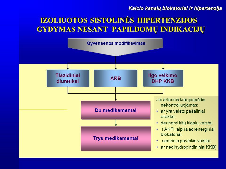 tiazidiniai diuretikai nuo hipertenzijos